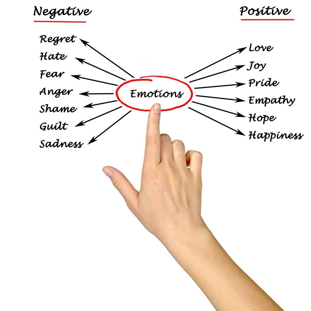 positive and negative emotions Find here a list of negative feelings and emotions that start with every letter the  negative emotions are arranged from a to z, in alphabetical.