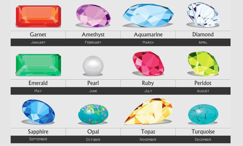 Image result for birthstones