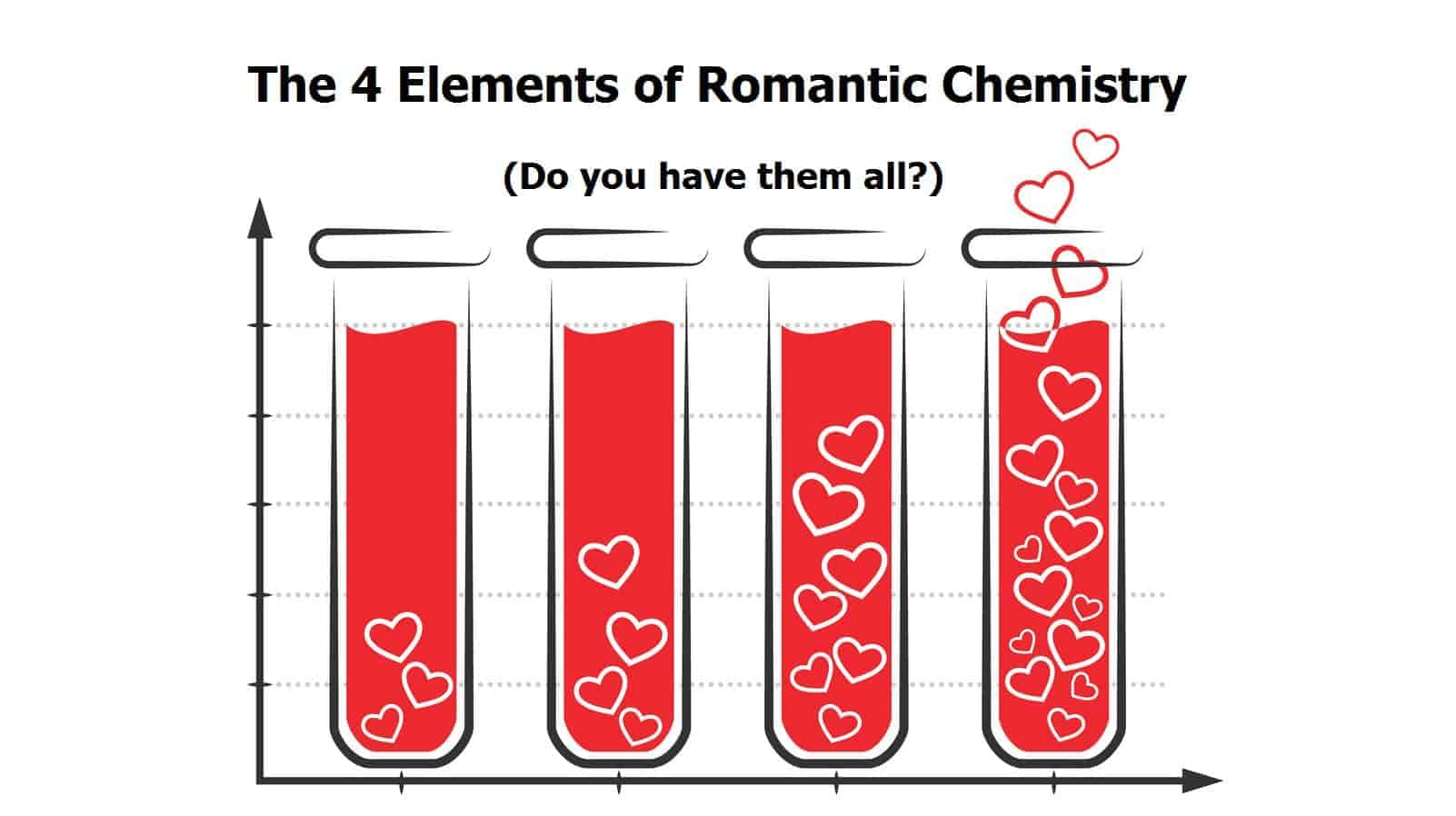 Lack of chemistry in a relationship