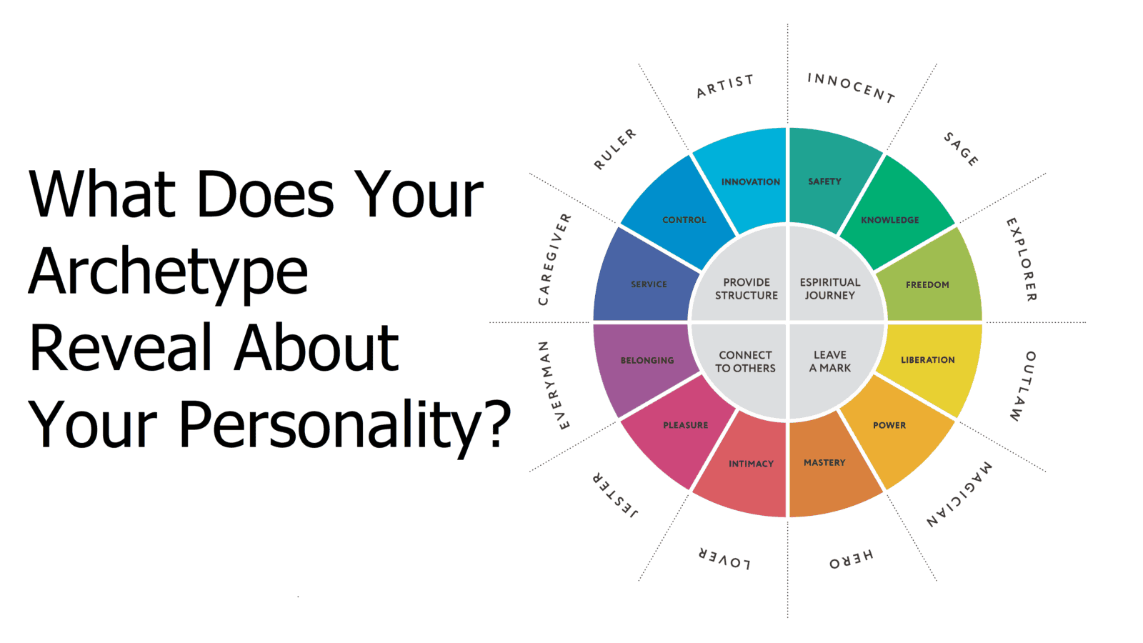 What Does Your Archetype Reveal About Your Personality