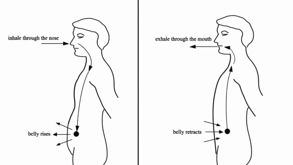 Science Explains What Happens To Your Body When You Control Your Breathing Every Day