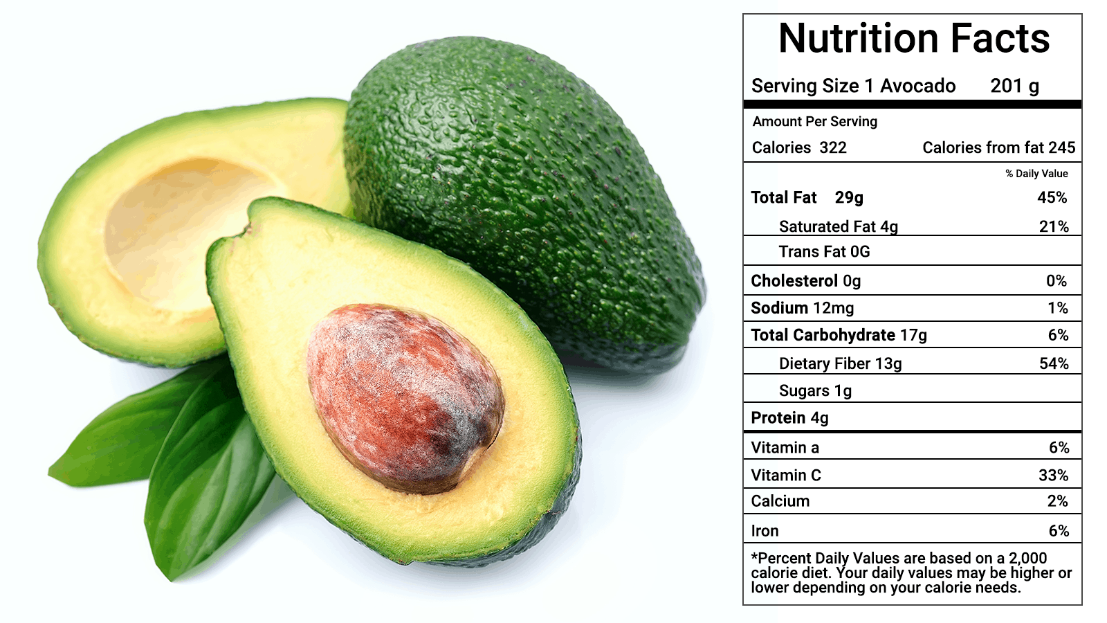 10 avocado nutrition facts (most people don't know about)