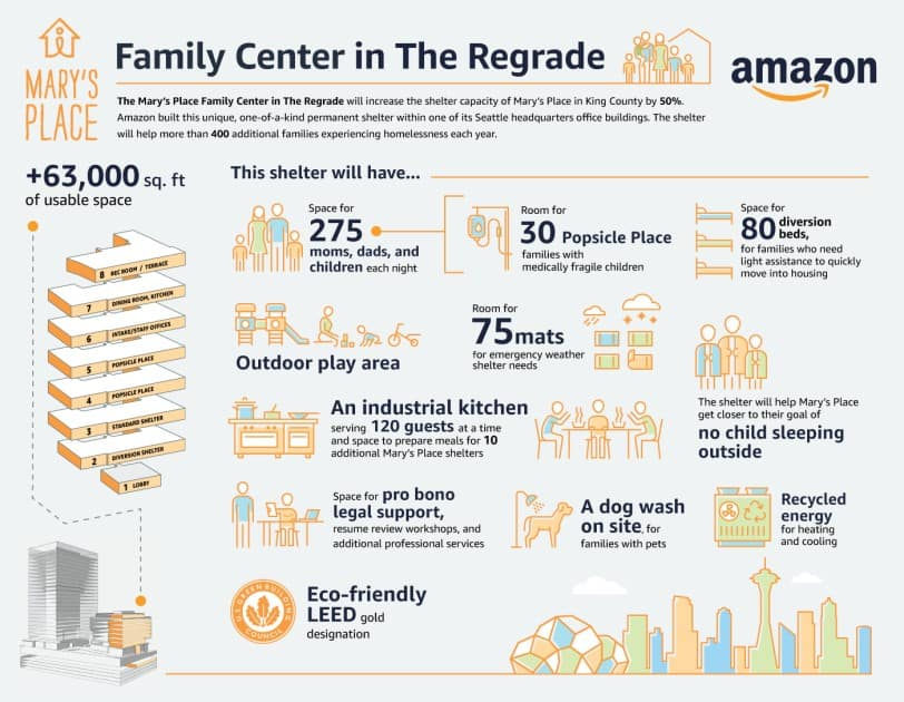 amazon family center and homeless shelter