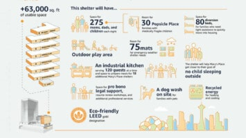 amazon homeless shelter