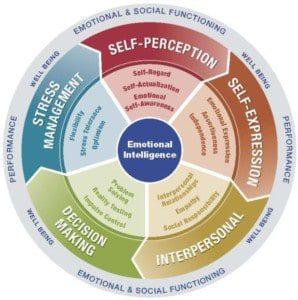 model of emotional intelligence