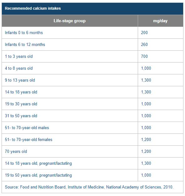 calcium intake chart